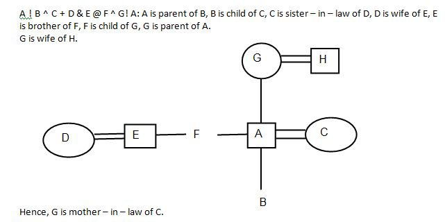 Blood Relation Q2