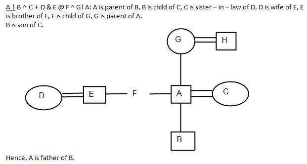 Blood Relation Q3