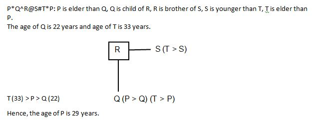 Blood Relation Q4