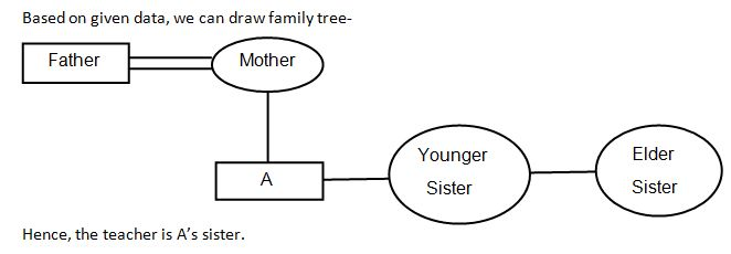 Blood Relation Q5