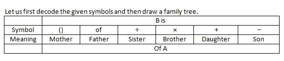 Blood Relation Q(6-10)
