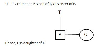 Blood Relation Q6