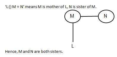 Blood Relation Q7