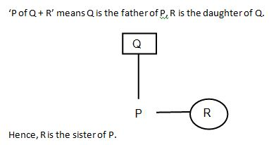 Blood Relation Q8