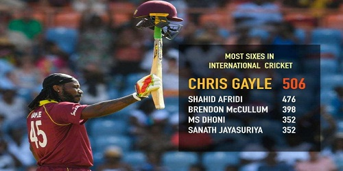 Chris Gayle reached 10,000 ODI runs and became 1st batsman in the world to hit 500 sixes