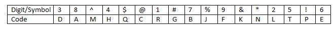 Coding Decoding Q(6-10)