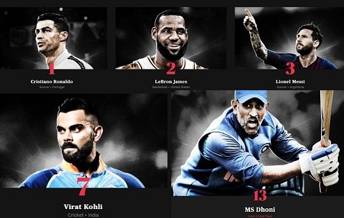 ESPN World Fame 100 list Virat Kohli the only Indian in Top 10, MS Dhoni ranked 13th