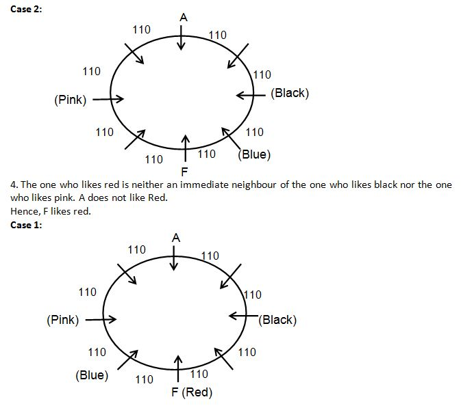 Seating Arranngement Q2(1-5)