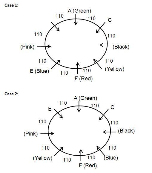 Seating Arranngement Q5(1-5)
