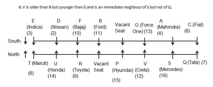 Seating arrangement Q7(6-10)