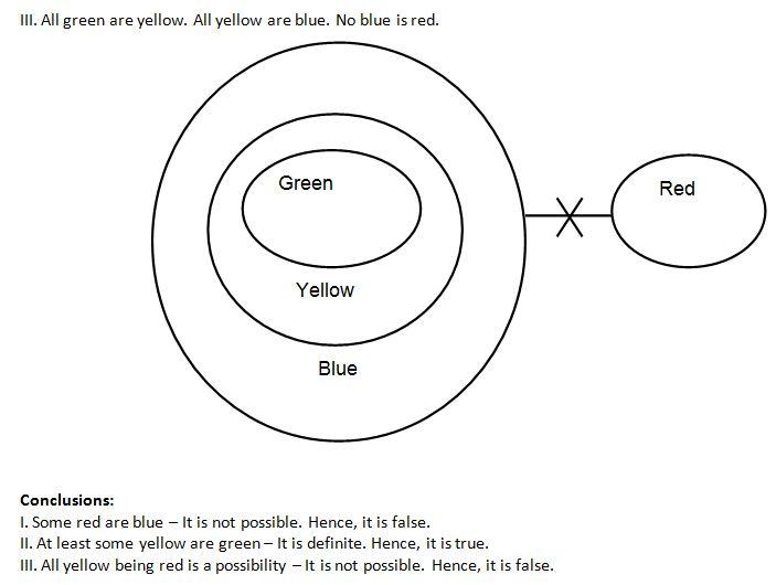 Syllogism Q1(2)