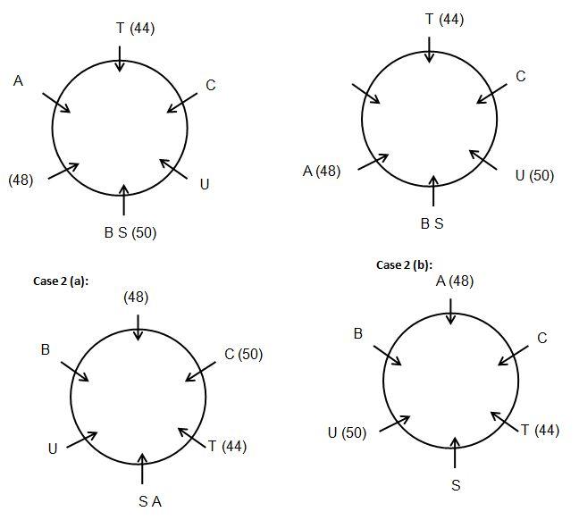Seating Arrangement Q1(1-5)