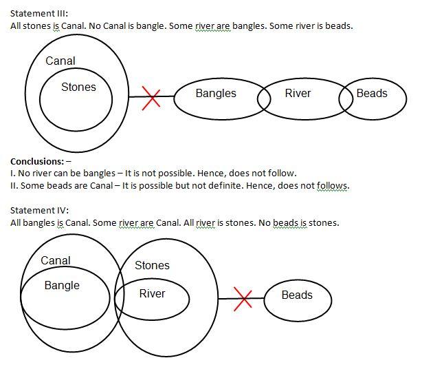 Syllogism Q7(1)