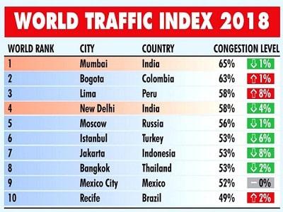 world-traffic-index-2018