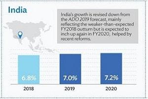 ADB lowers India's FY2020