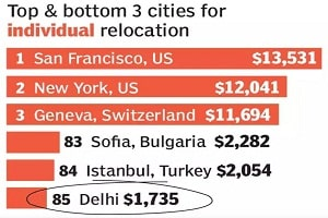 Delhi among cheapest cities to relocate