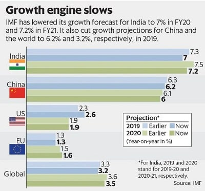 IMF lowers India's growth forecast
