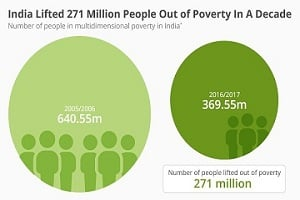 India successfully lifted 271 million out of poverty in ten years