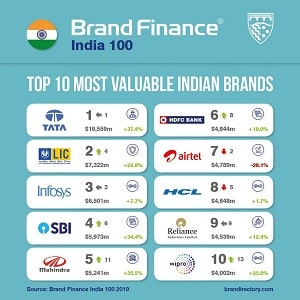 Tata becomes India's most valuable brand for 2019