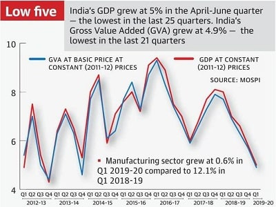 India's GDP growth slows to 5% in Q1 FY20