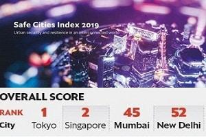 Mumbai ranks 45th & Delhi 52nd in 2019 world's Safe Cities Index