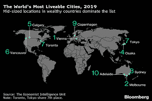 Global Liveability Index 2019