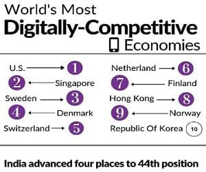 IMDs World Digital Competitiveness Rankings 2019