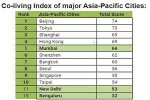Knight Frank Co-Living Index across Asia-Pacific