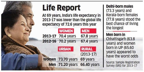 Life expectancy at birth to 69 years