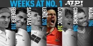 Novak Djokovic passes Jimmy Connors