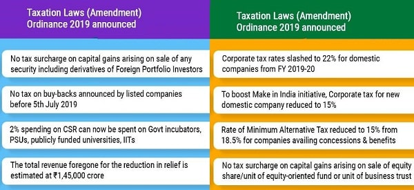 Taxation Laws (Amendment)