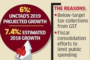 UNCTAD estimates India's economic growth