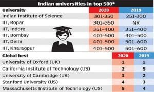 World University Ranking 2020