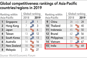 2019 Global Competitiveness Index