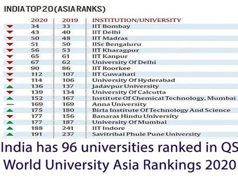 Qs World University Rankings Asia 2020 96 Indian Universities Places In List