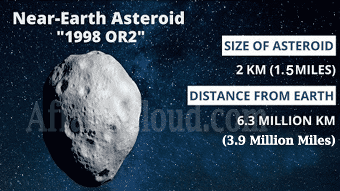 Near-Earth asteroid 1998 OR2 new