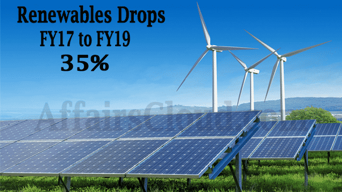 Renewables drops 35 per cent from FY17 to FY19