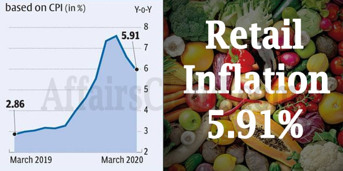 Retail inflation dips to 5