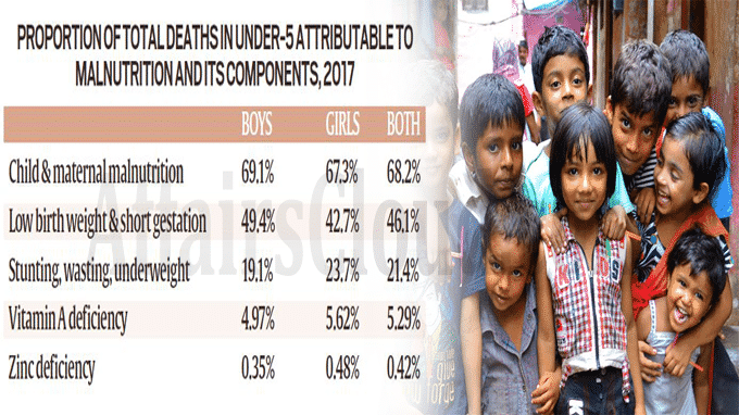 68% of under-5 deaths in India due to child