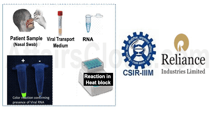 CSIR-IIIM & Reliance Industries Limited (RIL) to develop RT-LAMP based test for Coronavirus