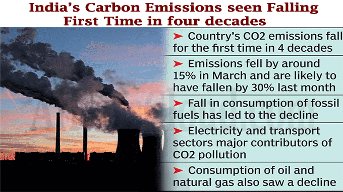 India's carbon emissions seen falling first time in four decades
