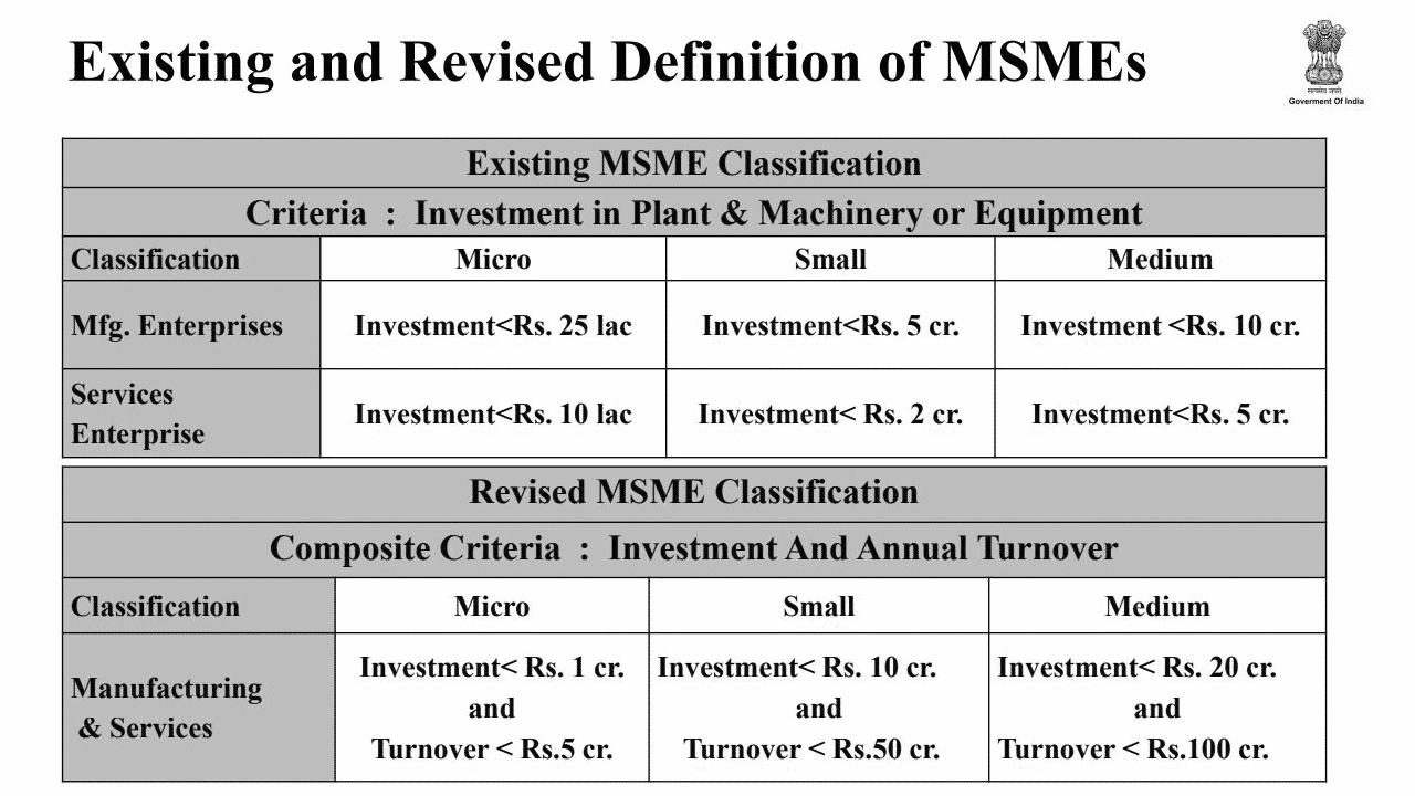 MSME Fund