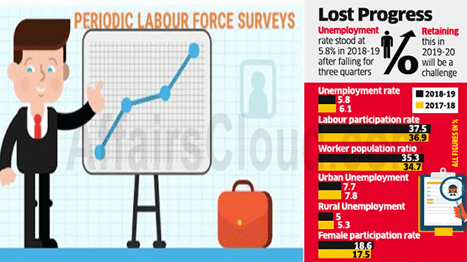NSO released Annual Report of Periodic Labour Force Survey