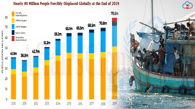 Nearly 80 million people forcibly displaced