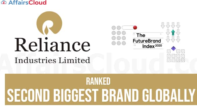 Reliance-Industries-ranked-second-biggest-brand-globally-after-Apple-FutureBrand-Index-2020