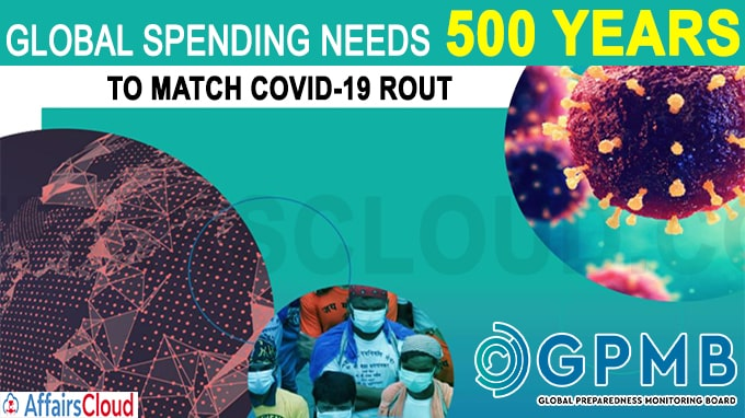 Global spending needs 500 years to match COVID-19 rout