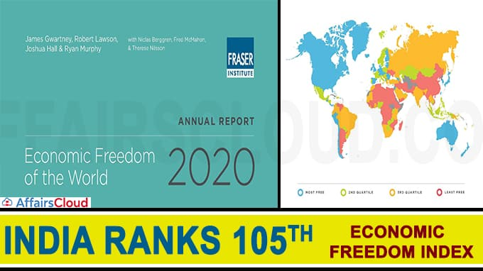 India ranks 105th on economic freedom index