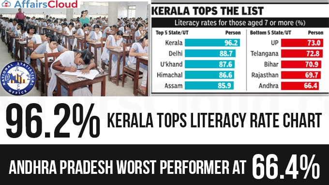 Kerala-tops-literacy-rate-chart