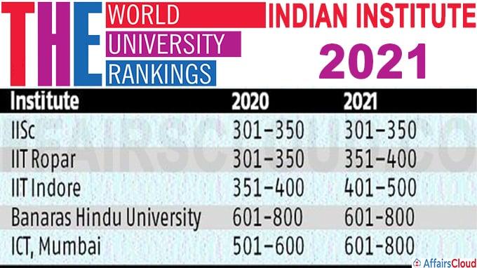 world university rankings 2021