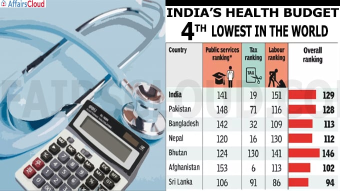 India's health budget 4th lowest in world
